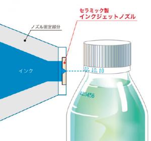 セラミック射出成形品・インクジェットノズルの動作イメージ