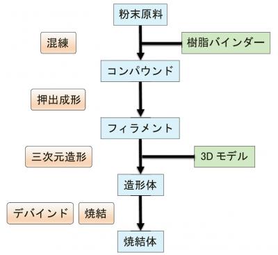 セラミックス3Dプリンティングの製造プロセス図