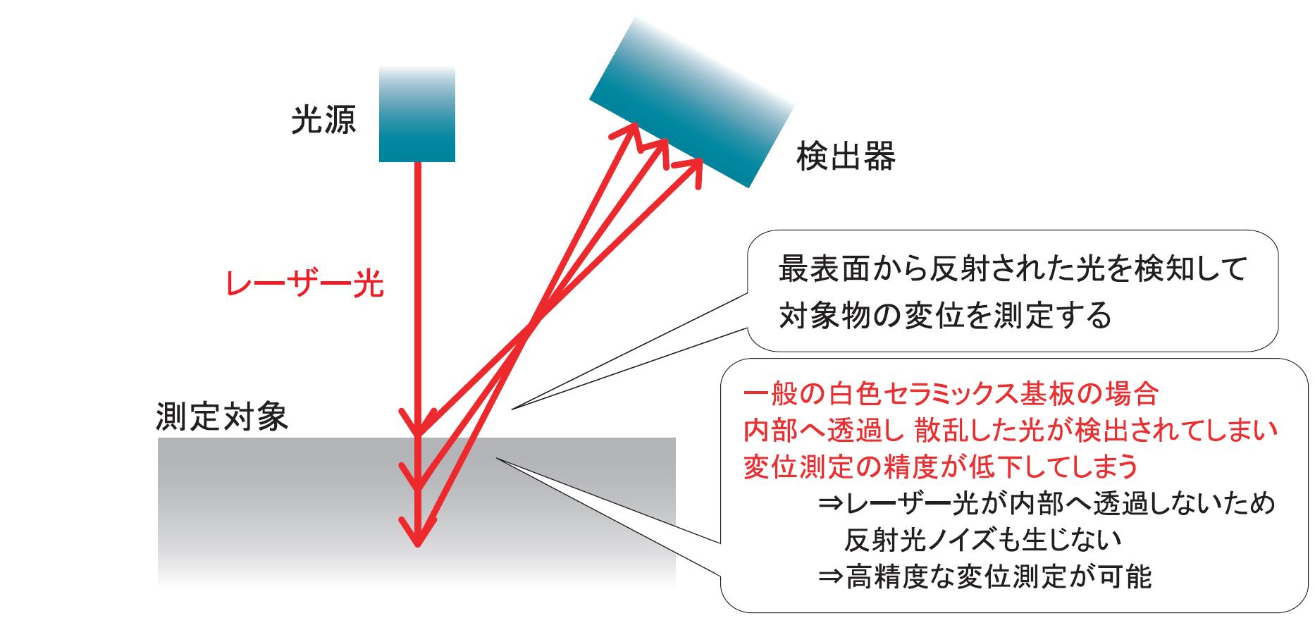 レーザー測定機用校正部品の動作イメージ