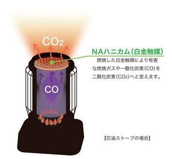 酸化触媒(白金触媒)・NAハニカムの動作イメージ(1):石油ストーブ