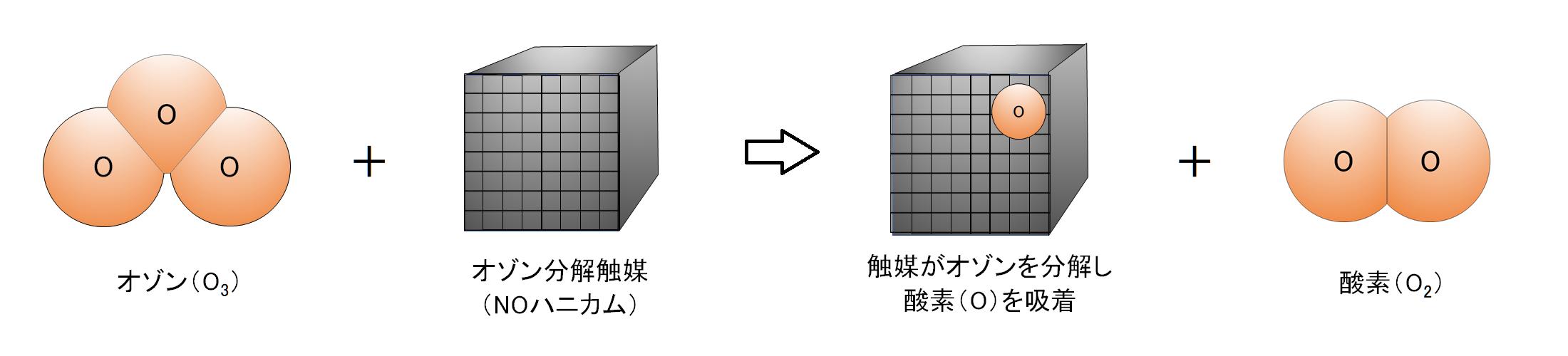 オゾン分解触媒・NOハニカムの動作原理イメージ(1)