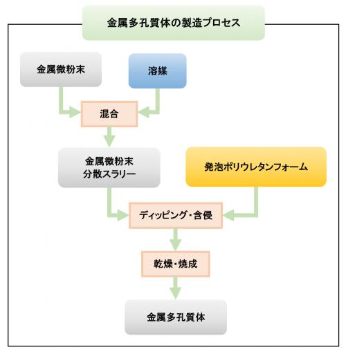 金属多孔質体の製造プロセス図