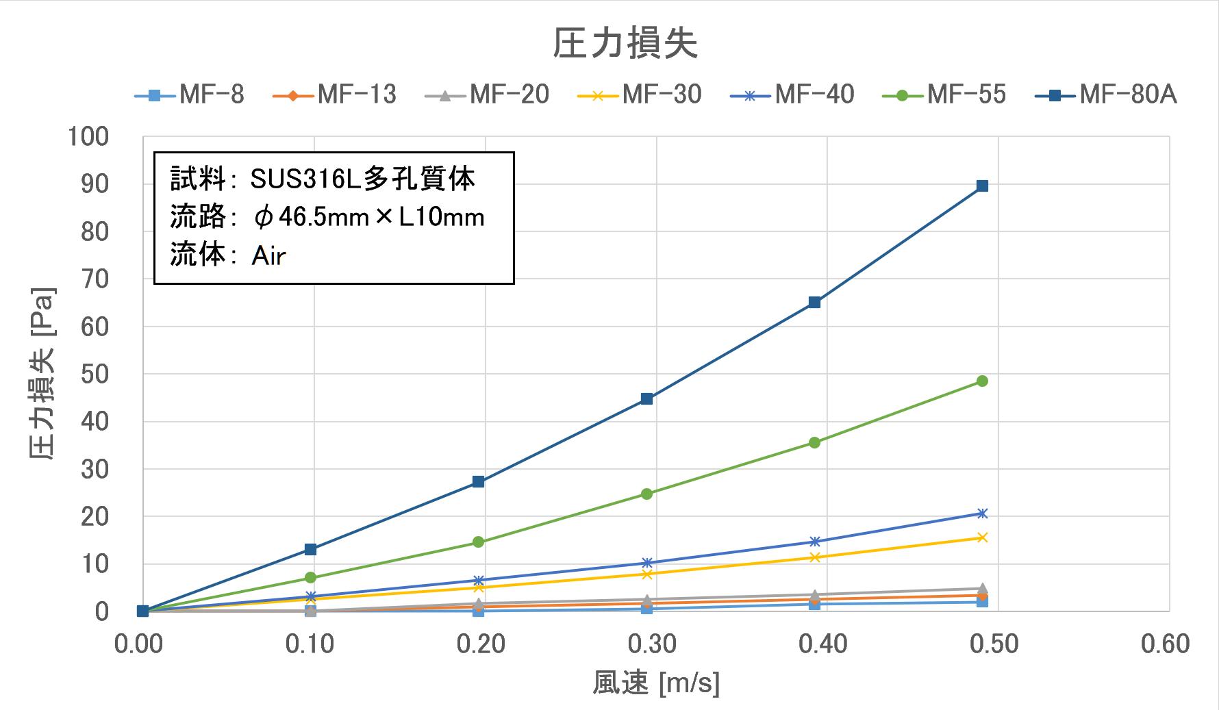金属多孔質体の圧力損失特性図