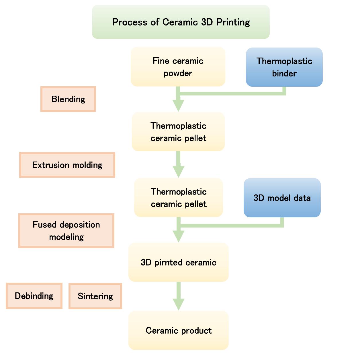 Process of ceramic 3d printing