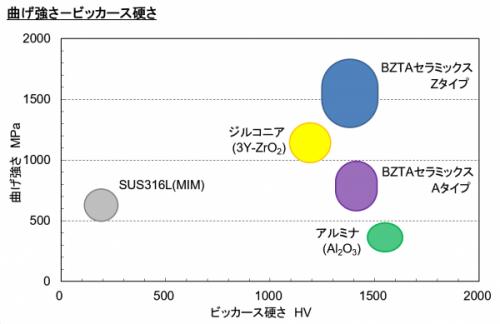 導電性セラミックスと一般セラミックスの特性比較図(1)