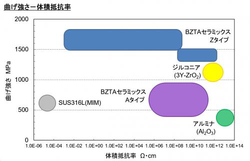 導電性セラミックスと一般セラミックスの特性比較図(2)
