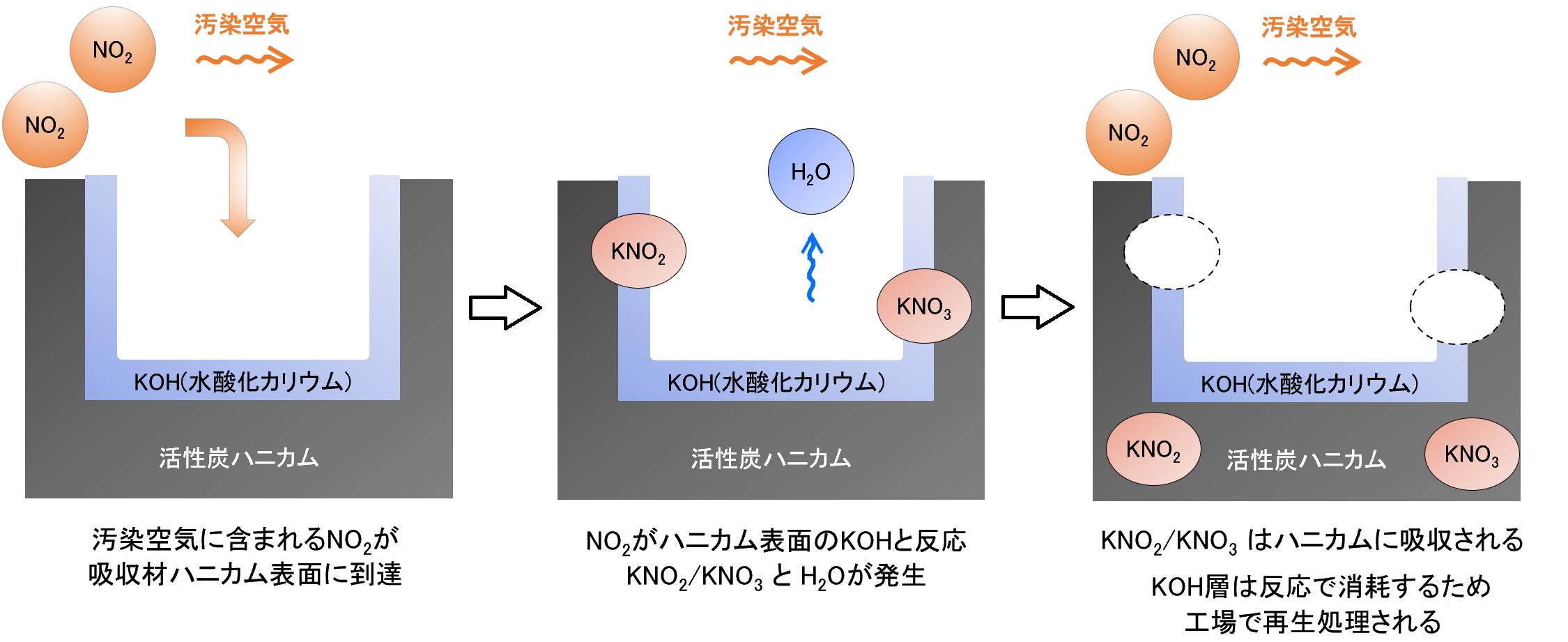 酸性ガス吸収材・NCハニカムの動作原理イメージ