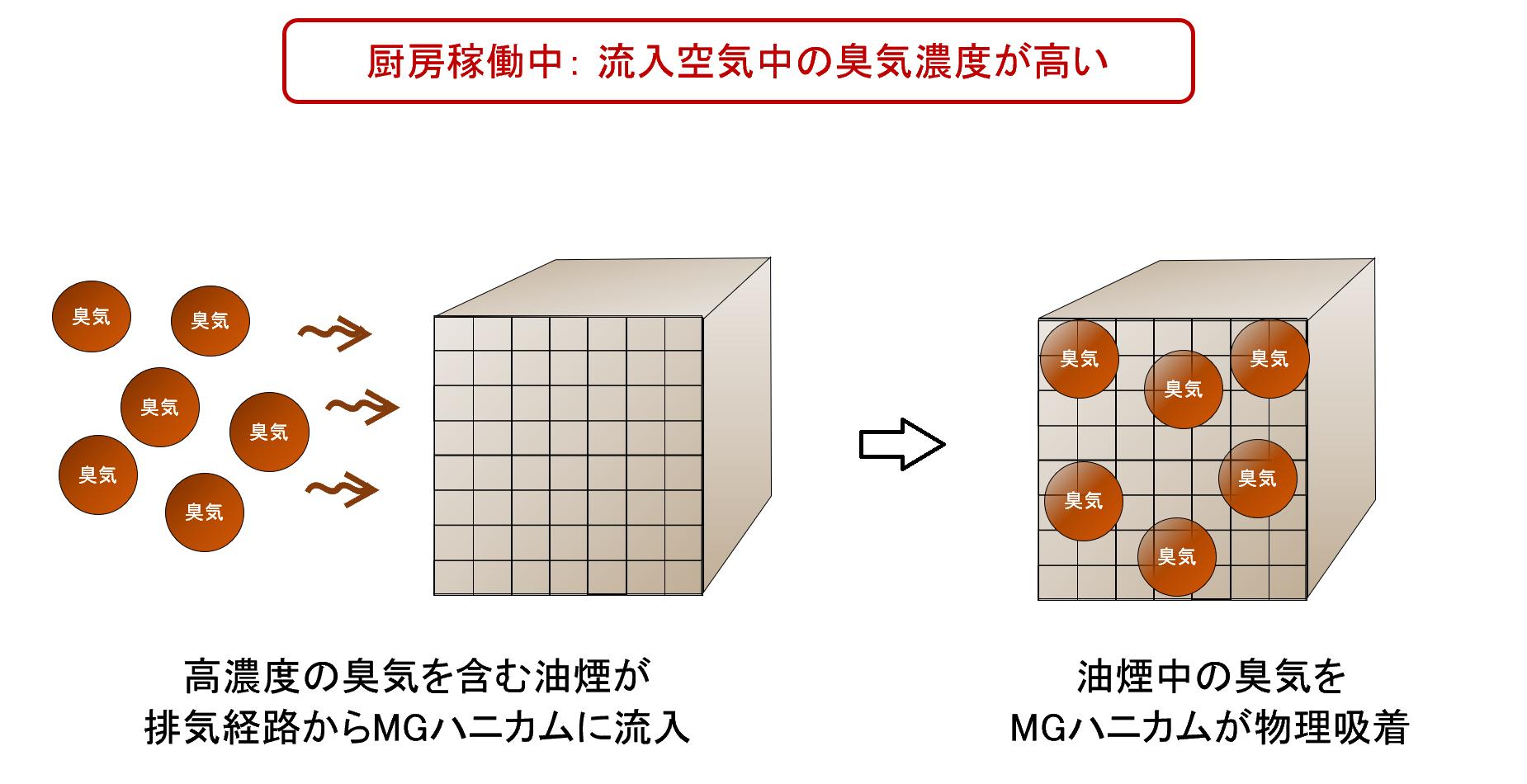 油煙吸着・脱臭材、MGハニカムの動作原理イメージ(1)