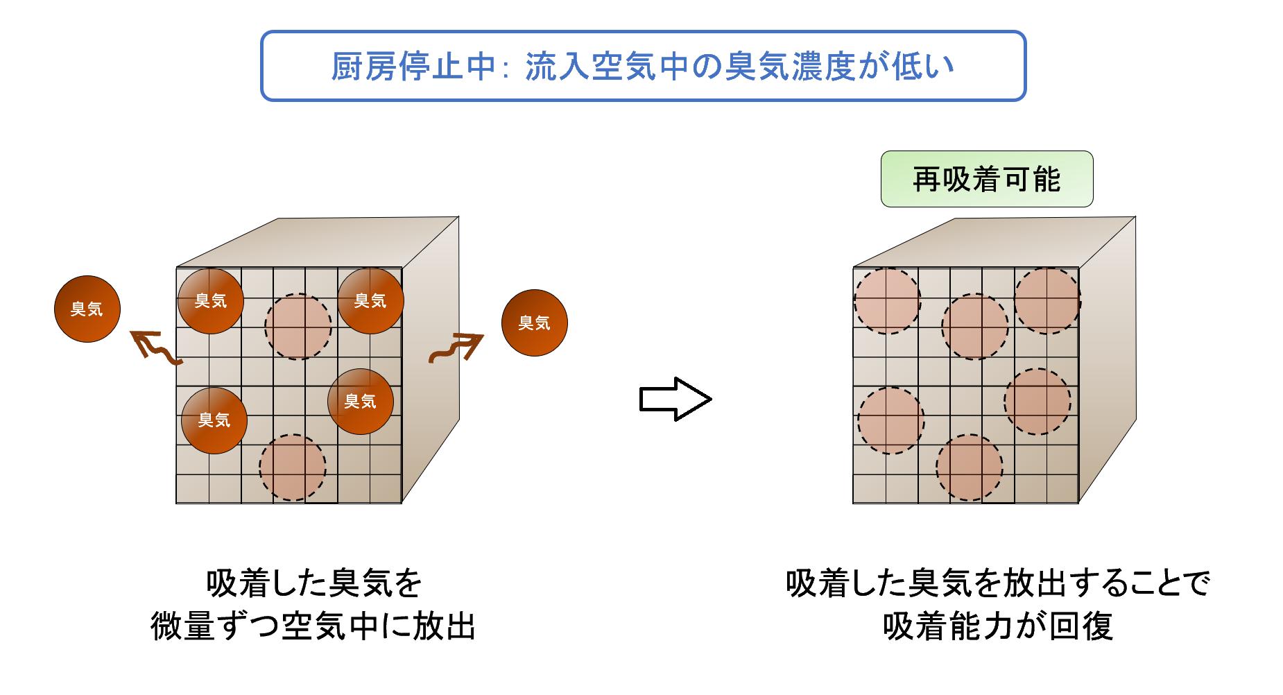 油煙吸着・脱臭材、MGハニカムの動作原理イメージ(2)