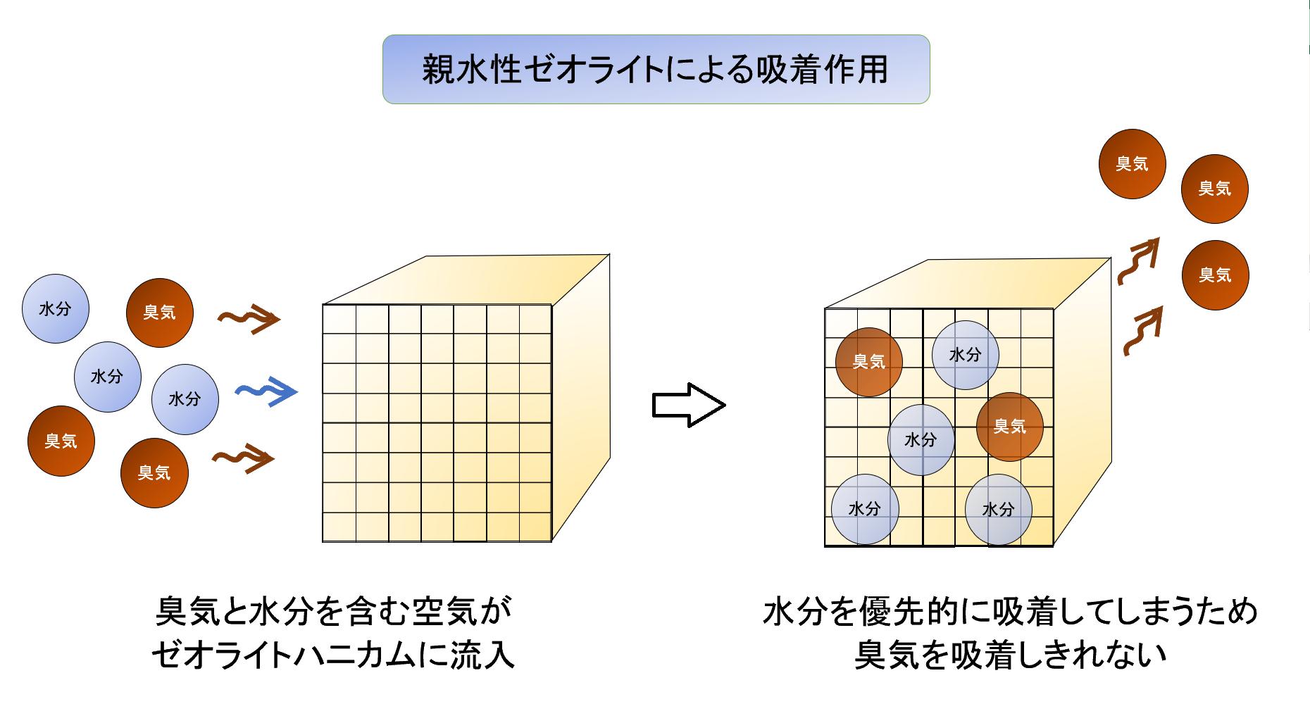 ゼオライトハニカムの動作原理イメージ(1)