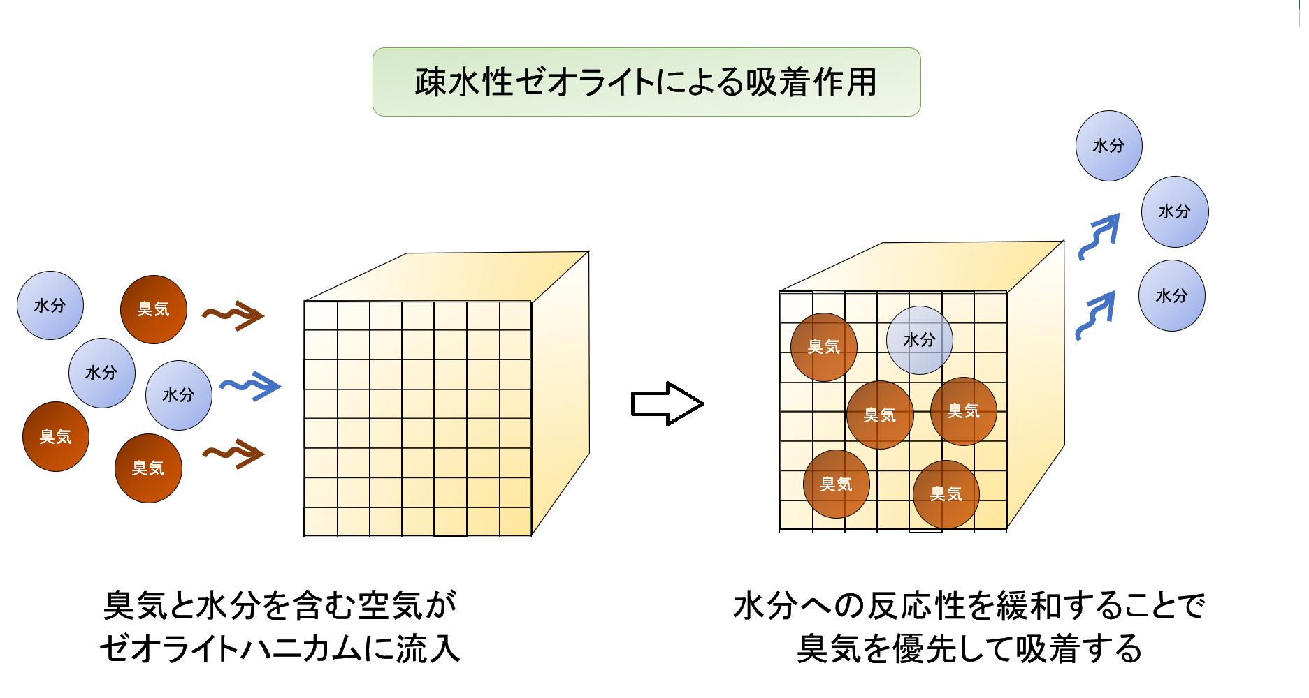ゼオライトハニカムの動作原理イメージ(2)