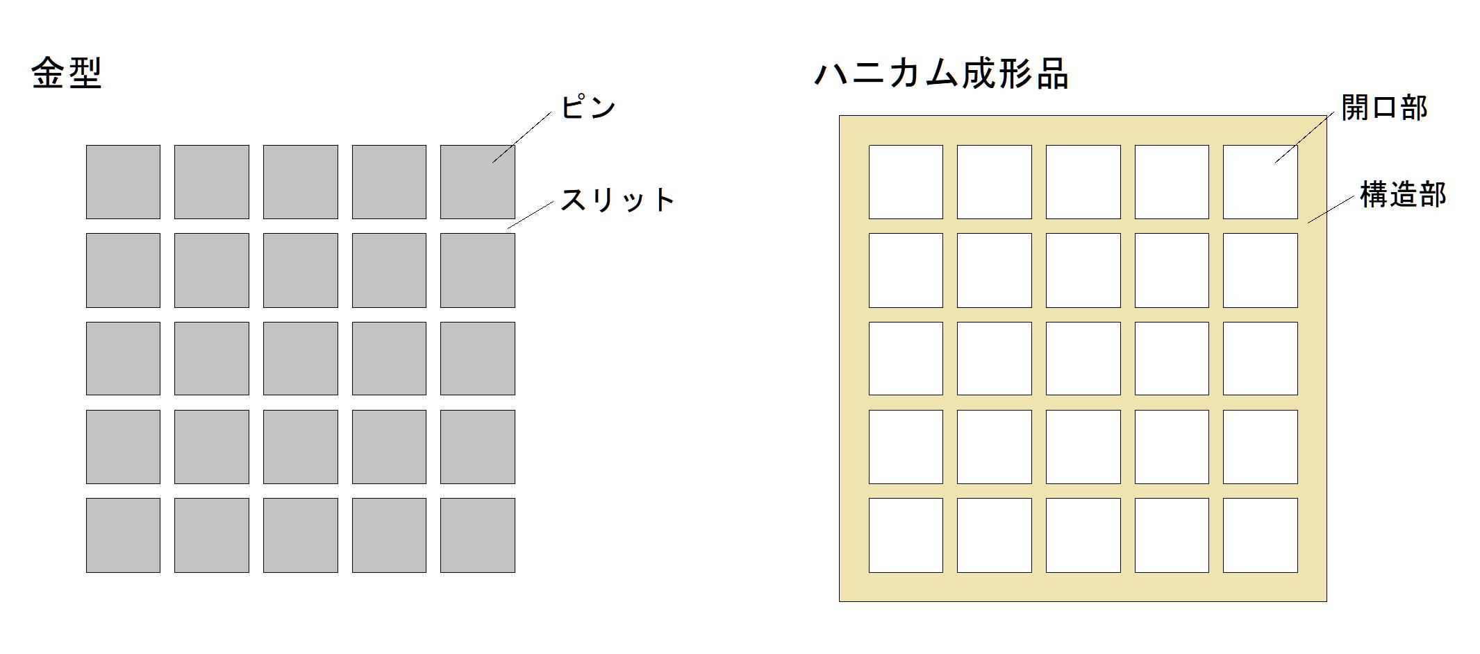金型とハニカム成形品の構造イメージ