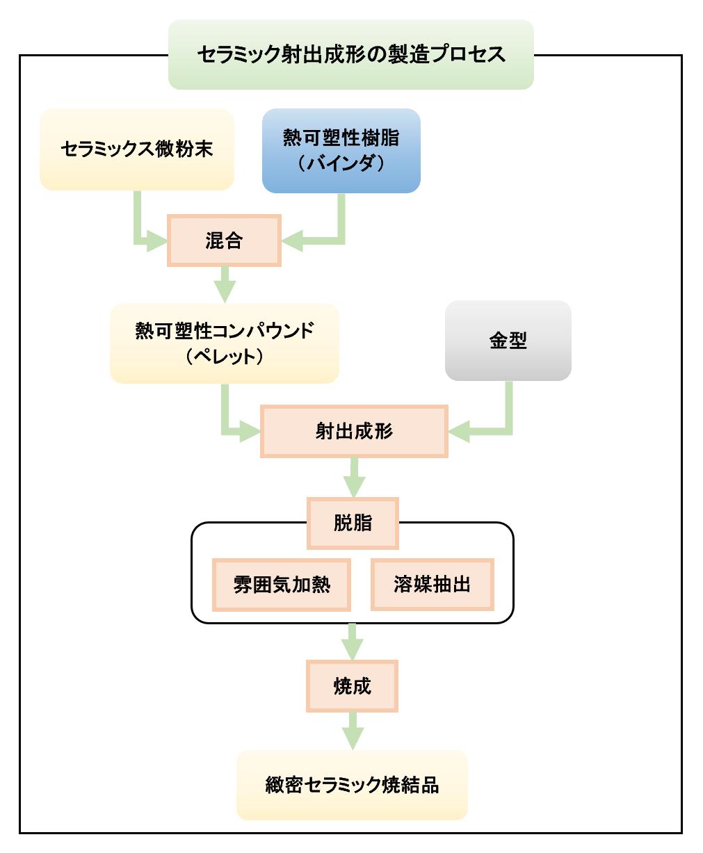 セラミック射出成形の製造プロセス図